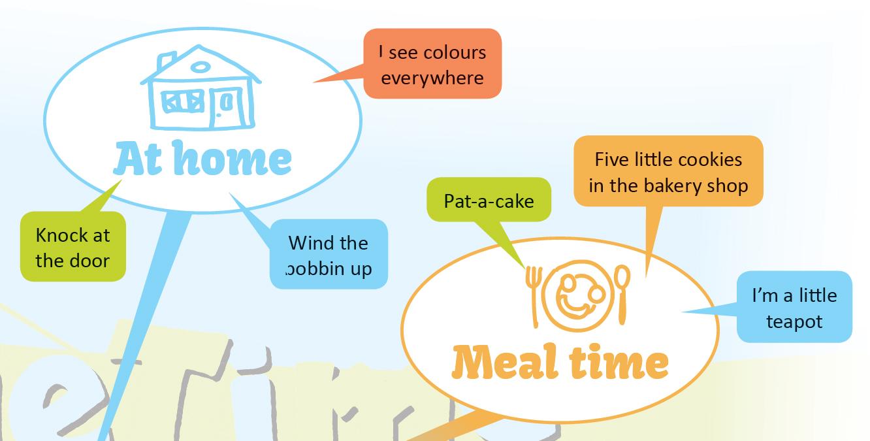 Baby English Mind Map (mondókasegédlet) – LETÖLTHETŐ